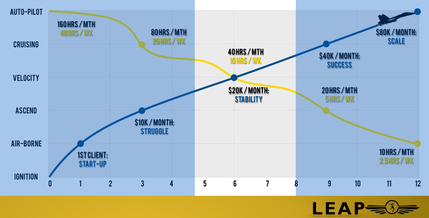 Velocity Income Altitude | Success Dynamics Institute